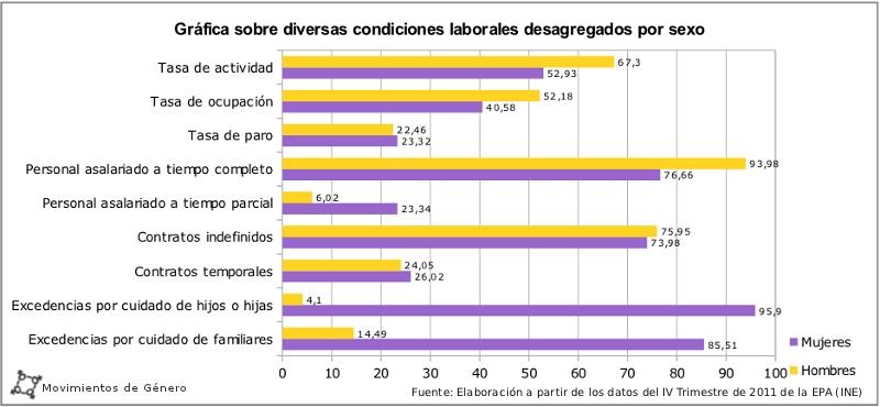 Gráfica que compara algunos aspectos de las condiciones laborales desiguales entre mujeres y hombres