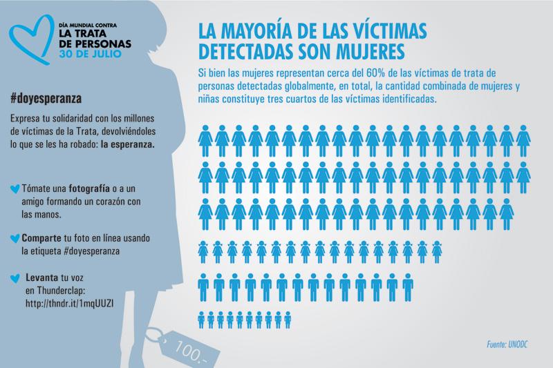 Infografía mujeres víctimas de trata de personas